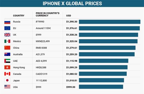 iphonex-price-global
